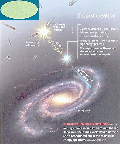 ZburstCreationEvent+neutrinorelic